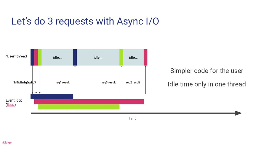 """Let's do 3 requests with Async I/O """"User"""" threa..."""