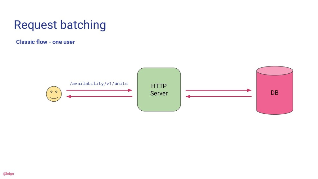 Request batching Classic flow - one user HTTP Se...
