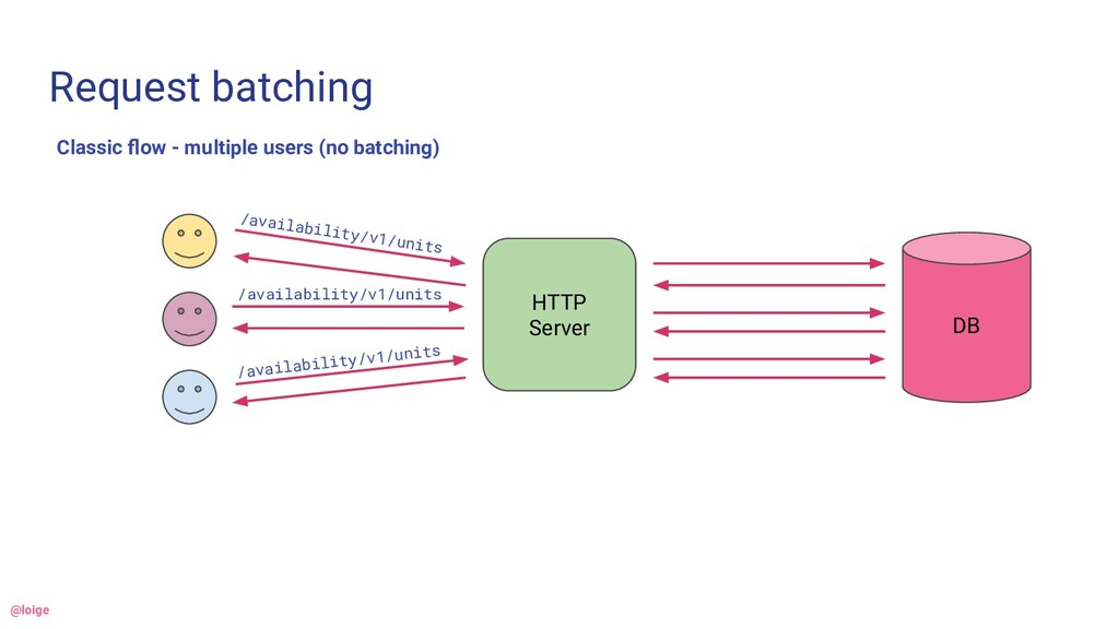 Request batching Classic flow - multiple users (...