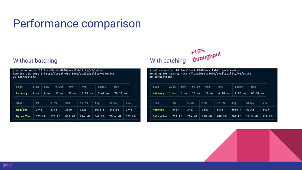 Performance comparison Without batching With ba...
