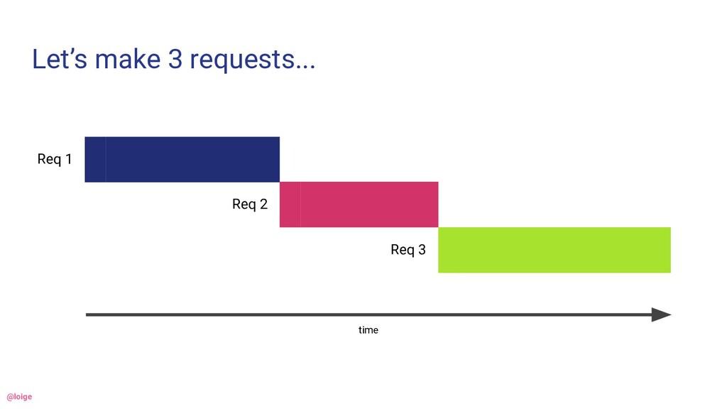 Let's make 3 requests... Req 1 Req 2 Req 3 time...