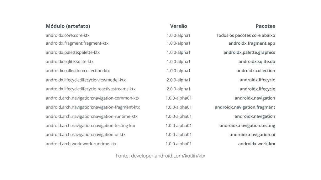 Módulo (artefato) Versão Pacotes androidx.core:...