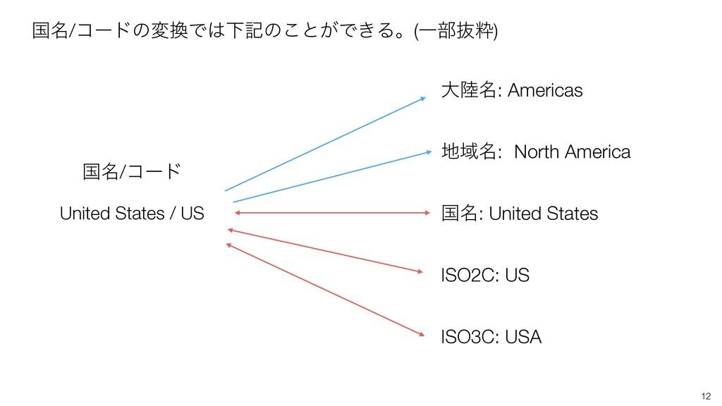 12 ࠃ໊/ίʔυͷมͰԼهͷ͜ͱ͕Ͱ͖Δɻ(Ұ෦ൈਮ) United States / ...