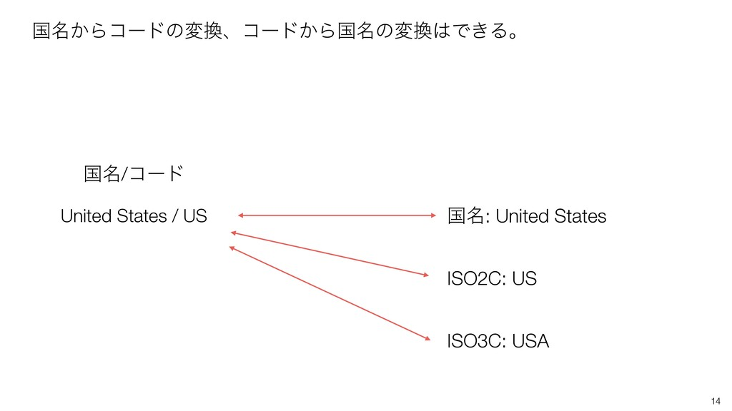 14 ࠃ໊͔Βίʔυͷมɺίʔυ͔Βࠃ໊ͷมͰ͖Δɻ United States / U...
