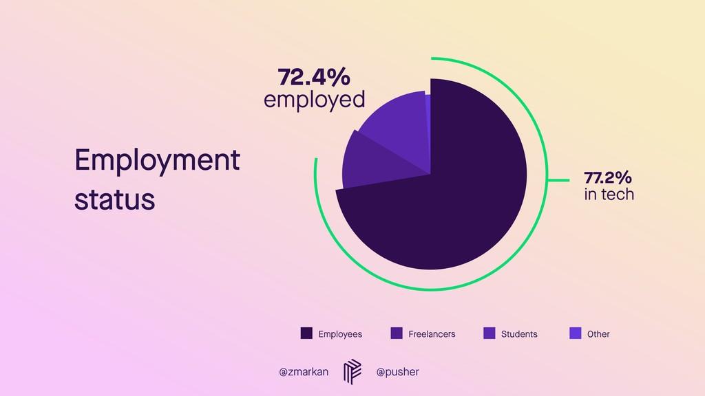@zmarkan @pusher Employment status