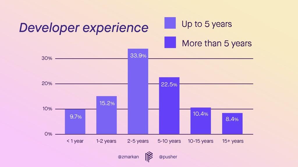 @zmarkan @pusher Developer experience