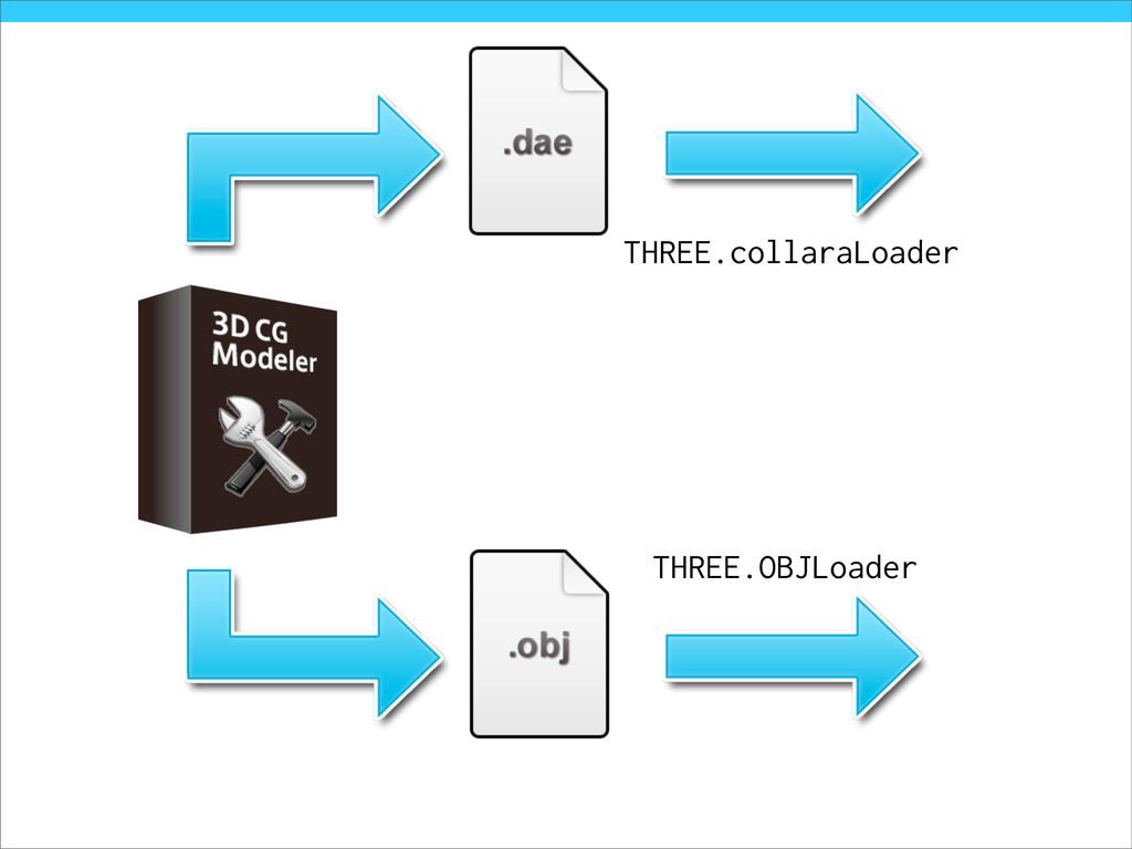 THREE.collaraLoader THREE.OBJLoader