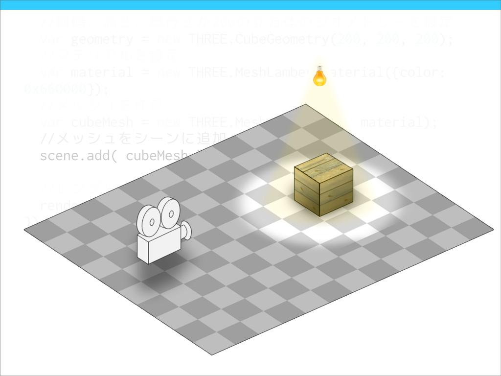 //横幅、高さ、奥行きが200の立方体のジオメトリーを設定 var geometry = ne...