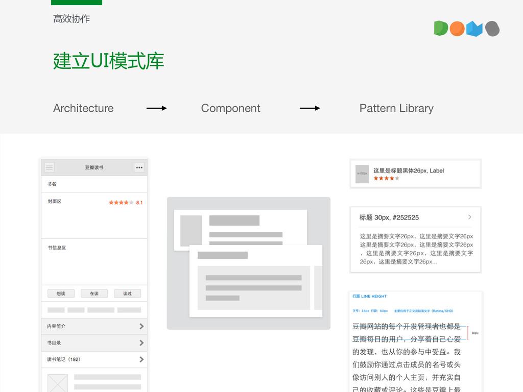 建立UI模式库 高效协作 Architecture Component Pattern Lib...