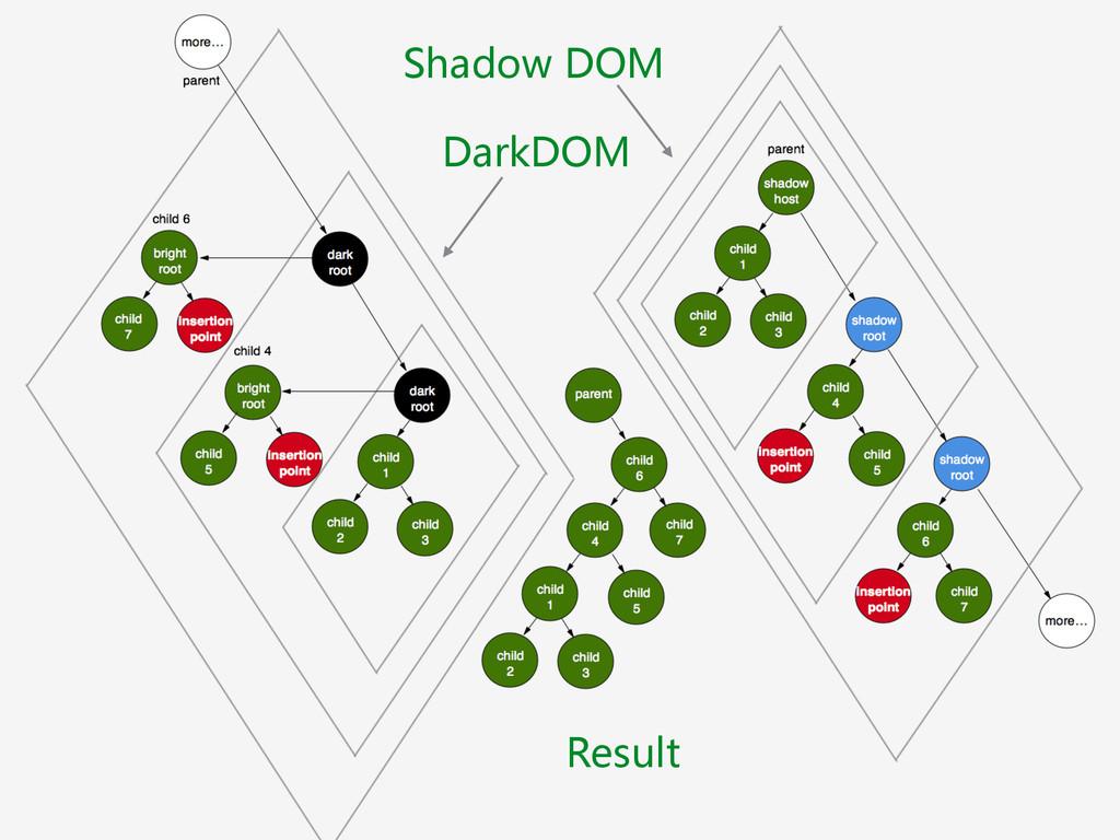 Shadow DOM DarkDOM Result