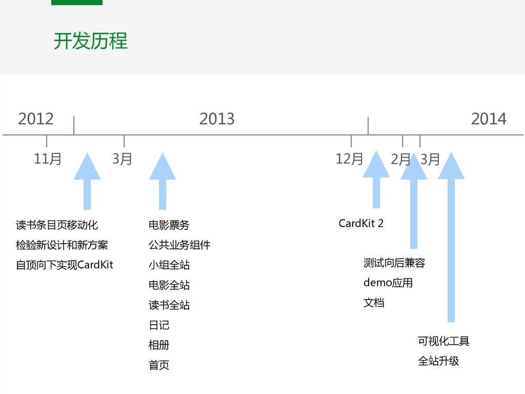 2012 2014 2013 11月 3月 12月 3月 读书条目页移动化  检验新设计和...