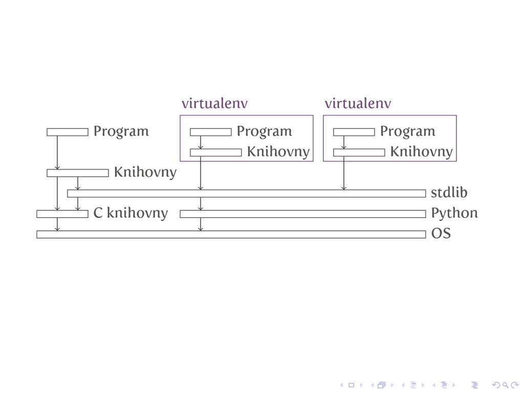 OS Python stdlib virtualenv Knihovny Program vi...