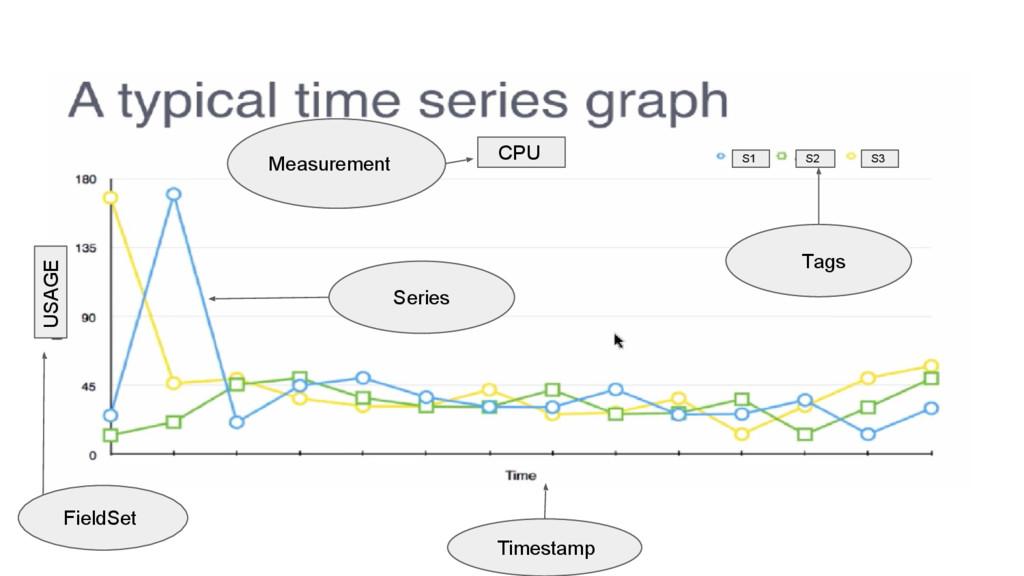 Measurement Tags FieldSet Timestamp Series CPU ...