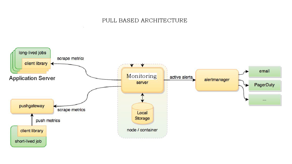 Monitoring PULL BASED ARCHITECTURE Application ...