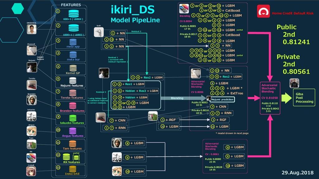 ikiri_DS Model PipeLine 600+1 ( LB804 ) FEATURE...
