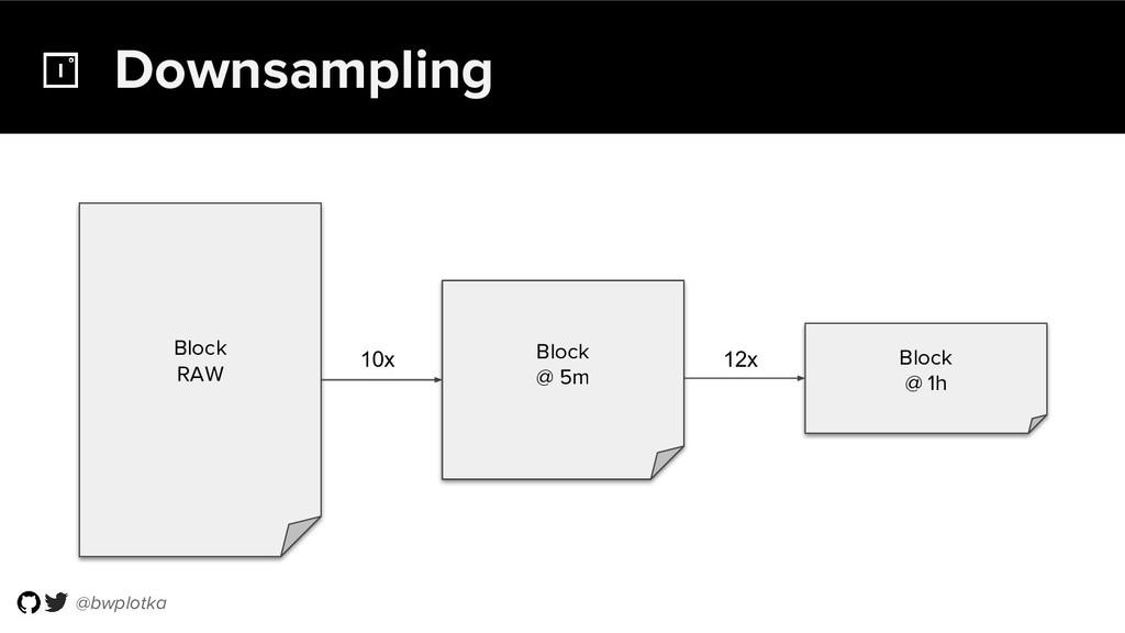 @bwplotka Downsampling Block RAW Block @ 5m Blo...