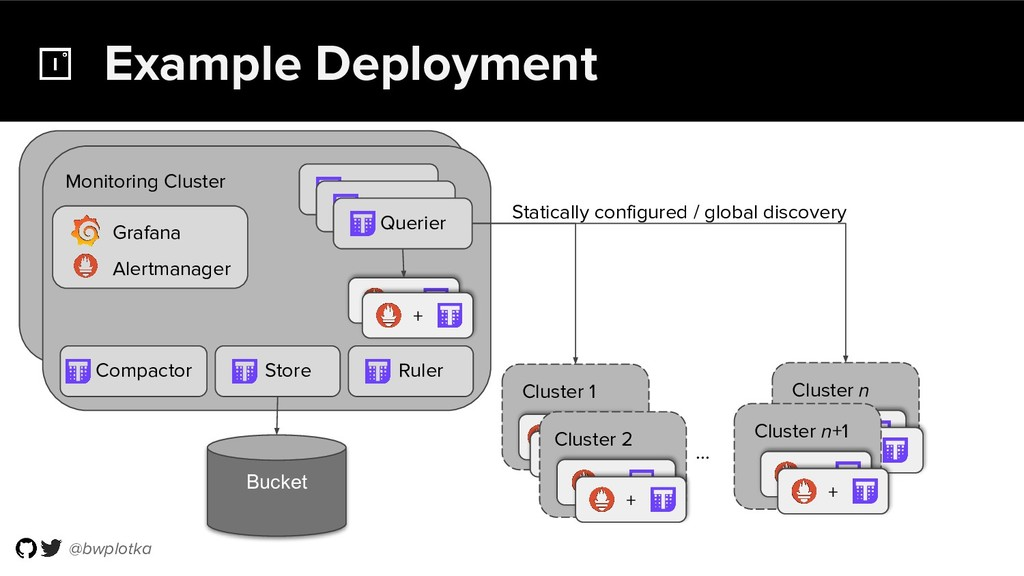 @bwplotka Example Deployment Cluster 1 Cluster ...