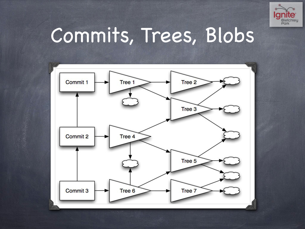 Commits, Trees, Blobs