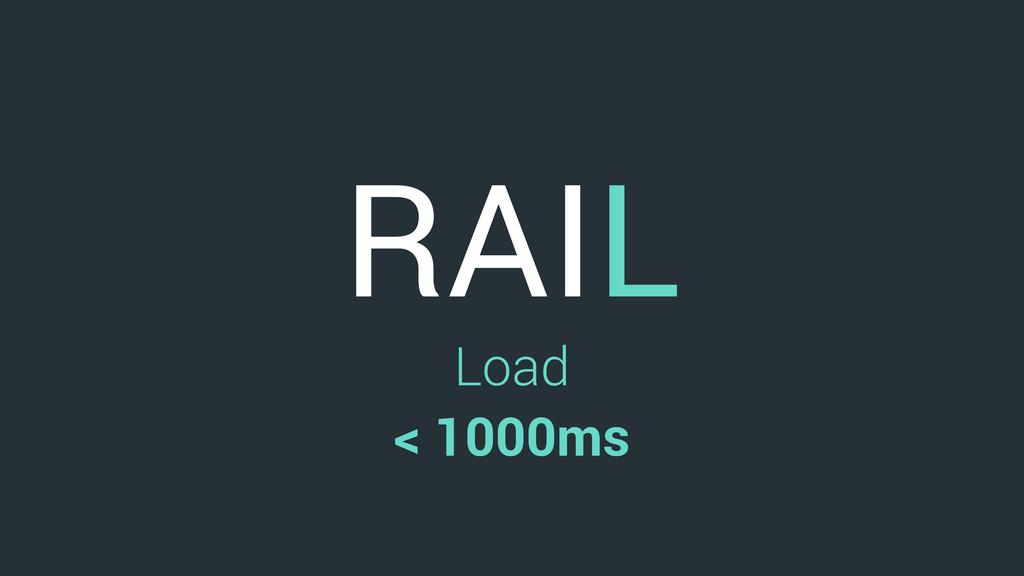 RAIL Load < 1000ms