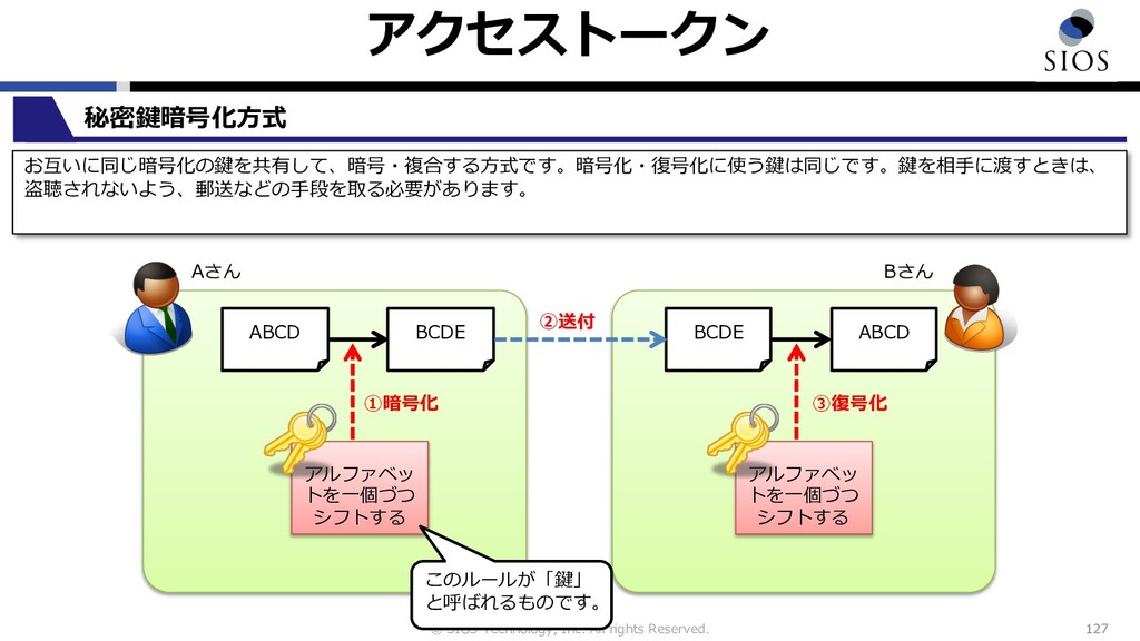 © SIOS Technology, Inc. All rights Reserved. アク...