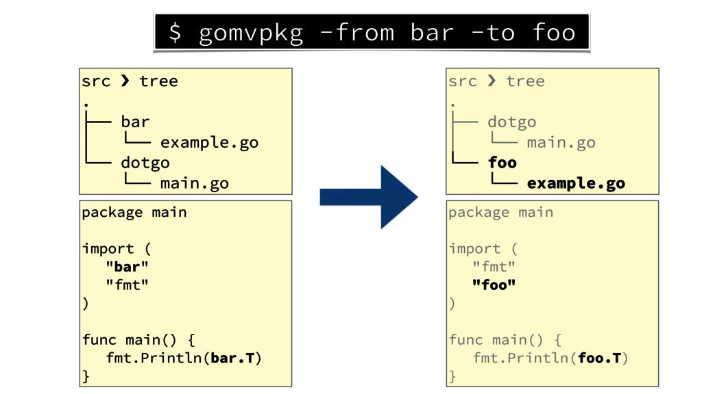 src › tree . ├── bar │ └── example.go └── dotgo...