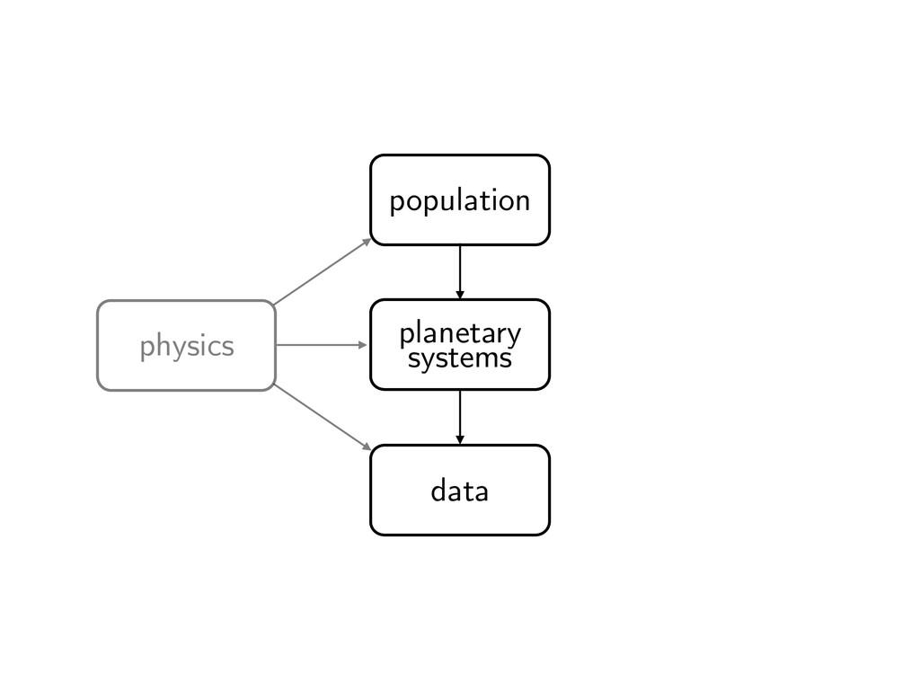 population planetary systems data physics
