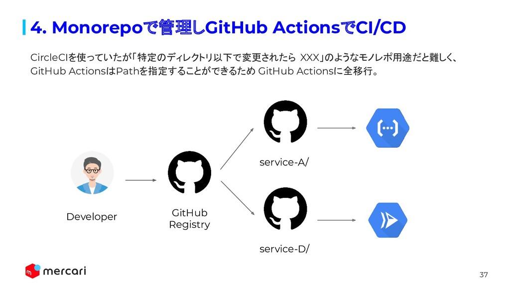 37 4. Monorepoで管理しGitHub ActionsでCI/CD GitHub R...