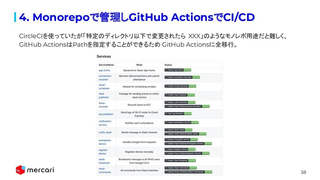 38 4. Monorepoで管理しGitHub ActionsでCI/CD CircleCI...