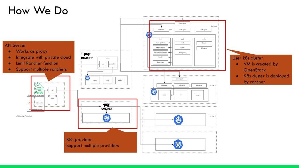How We Do API Server ● Works as proxy ● Integra...
