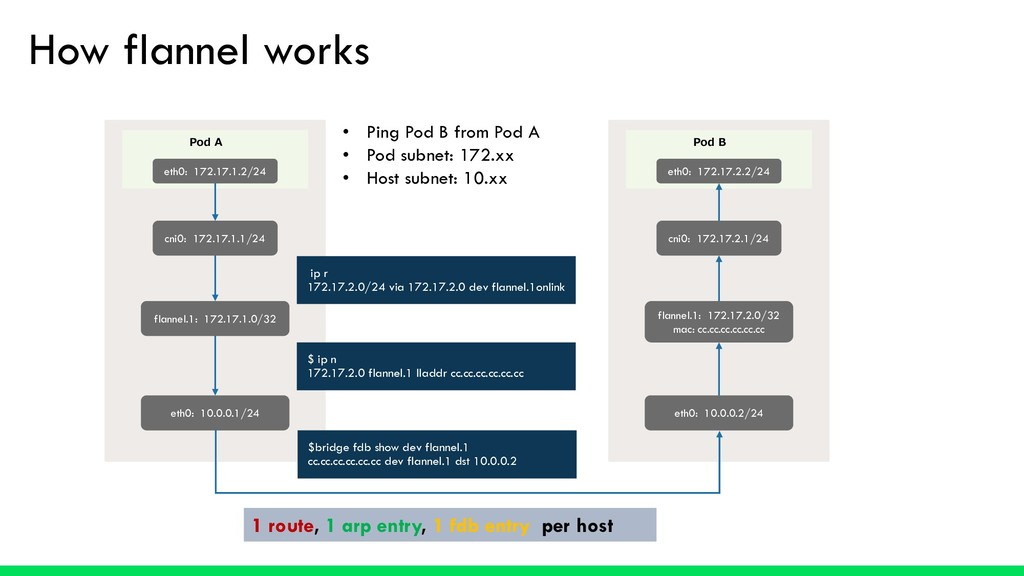 How flannel works Pod A eth0: 172.17.1.2/24 cni...