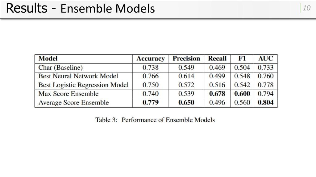 Results - Ensemble Models 10