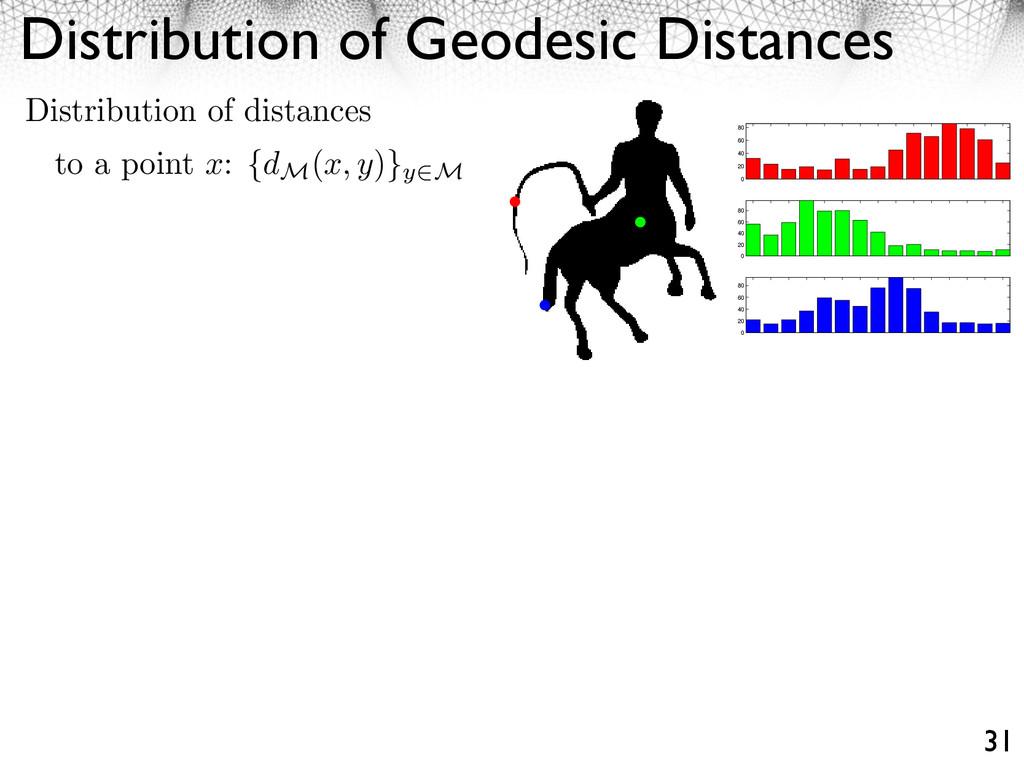 Distribution of Geodesic Distances 31 0 20 40 6...