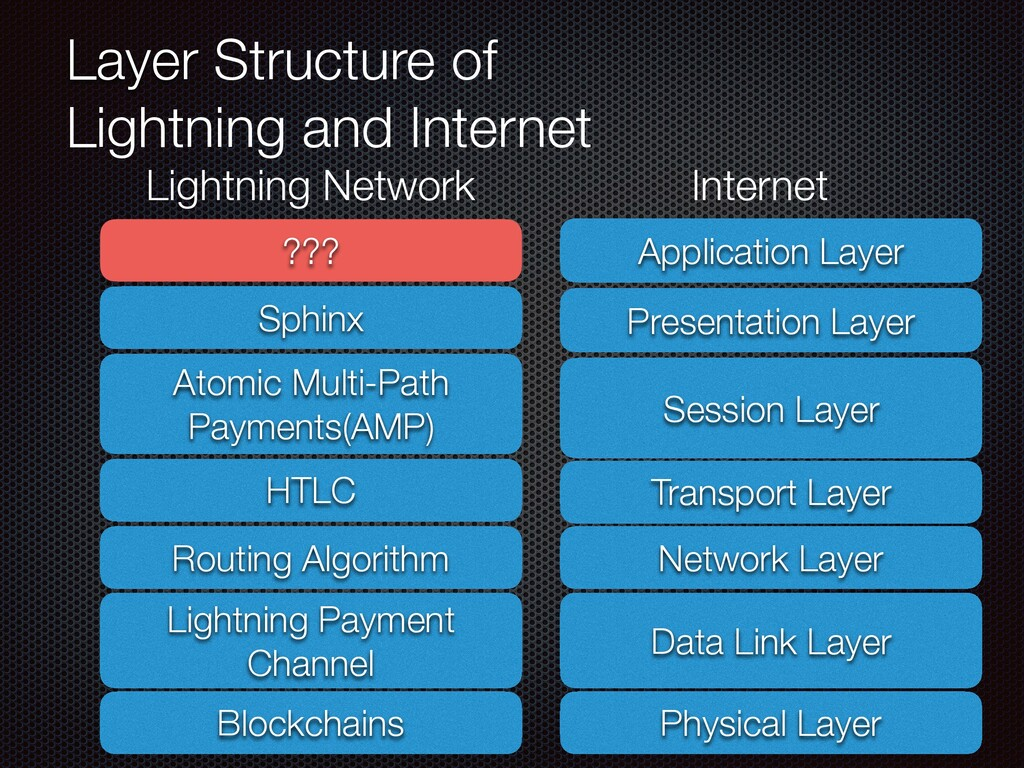 Layer Structure of Lightning and Internet Block...