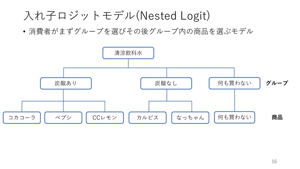 ⼊れ⼦ロジットモデル(Nested Logit) • 消費者がまずグループを選びその後グループ...