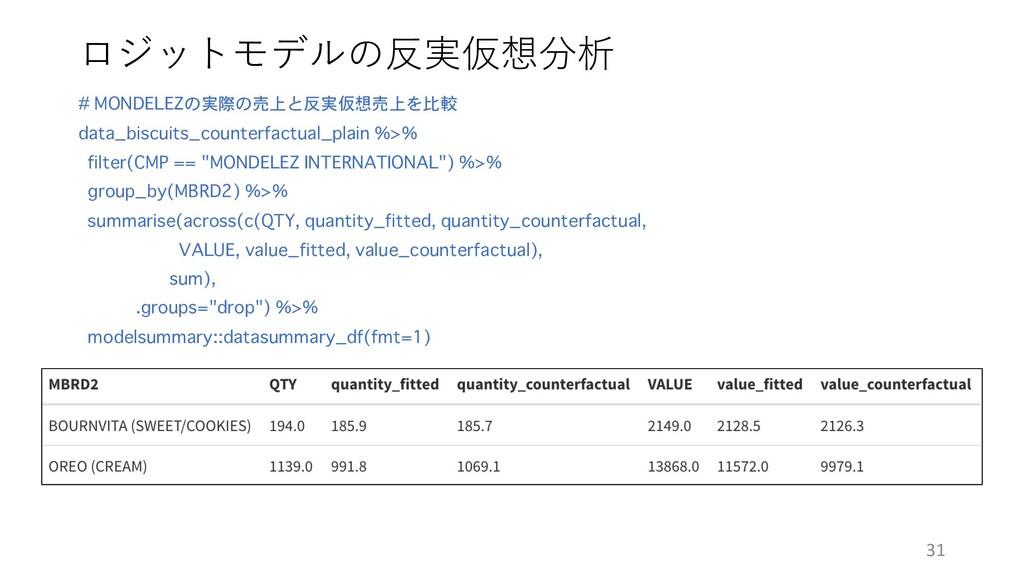 ロジットモデルの反実仮想分析 # MONDELEZの実際の売上と反実仮想売上を比較 data_...