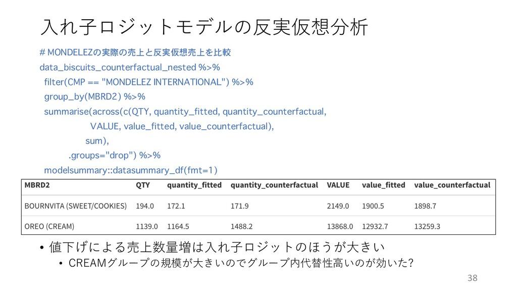⼊れ⼦ロジットモデルの反実仮想分析 # MONDELEZの実際の売上と反実仮想売上を比較 da...