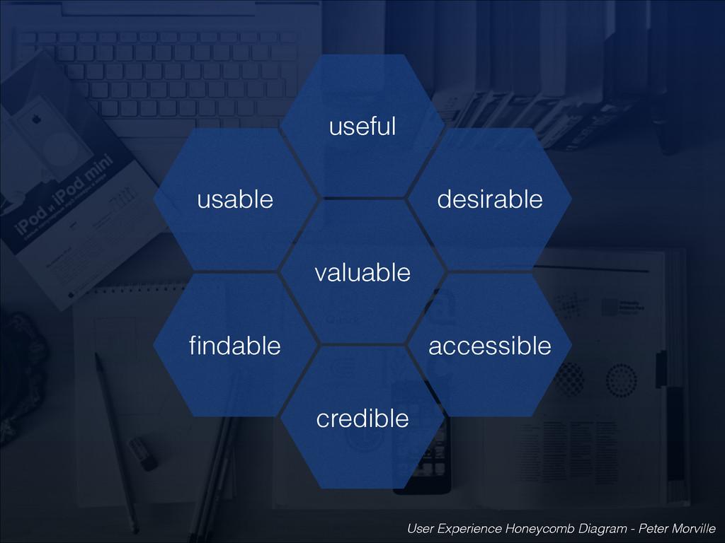 useful desirable valuable usable findable credib...