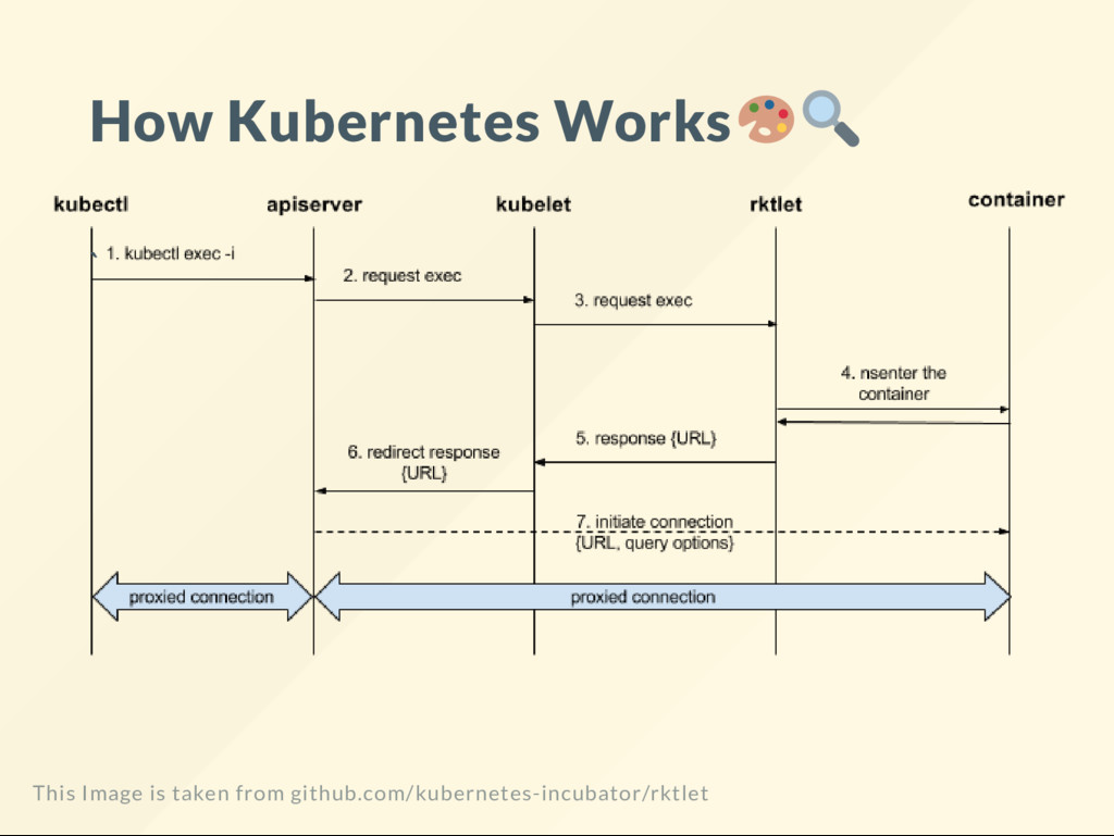 How Kubernetes Works ` This Image is taken from...