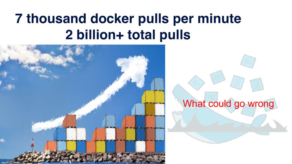 7 thousand docker pulls per minute 2 billion+ t...