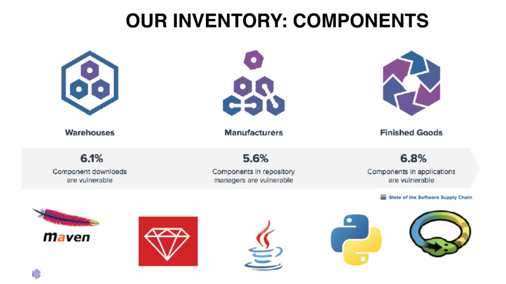 OUR INVENTORY: COMPONENTS