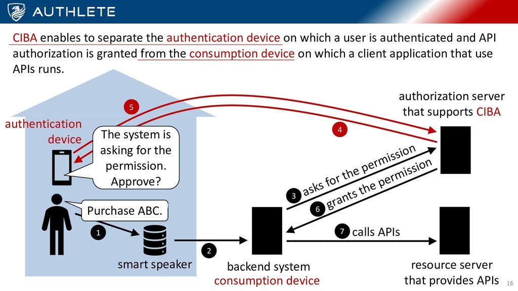 16 CIBA enables to separate the authentication ...