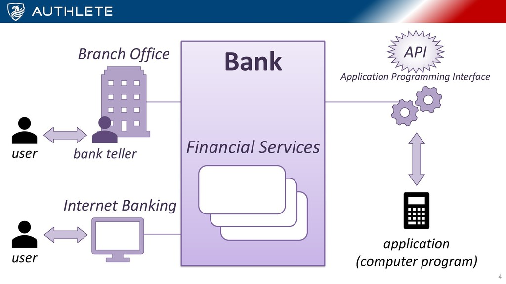 Bank Financial Services Internet Banking Branch...