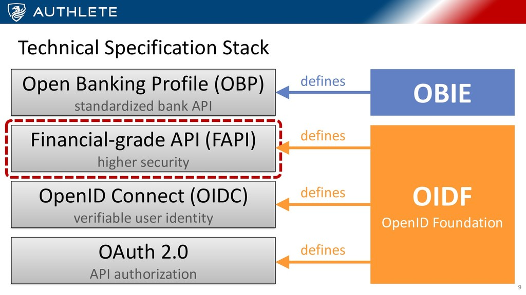 Technical Specification Stack OAuth 2.0 API aut...