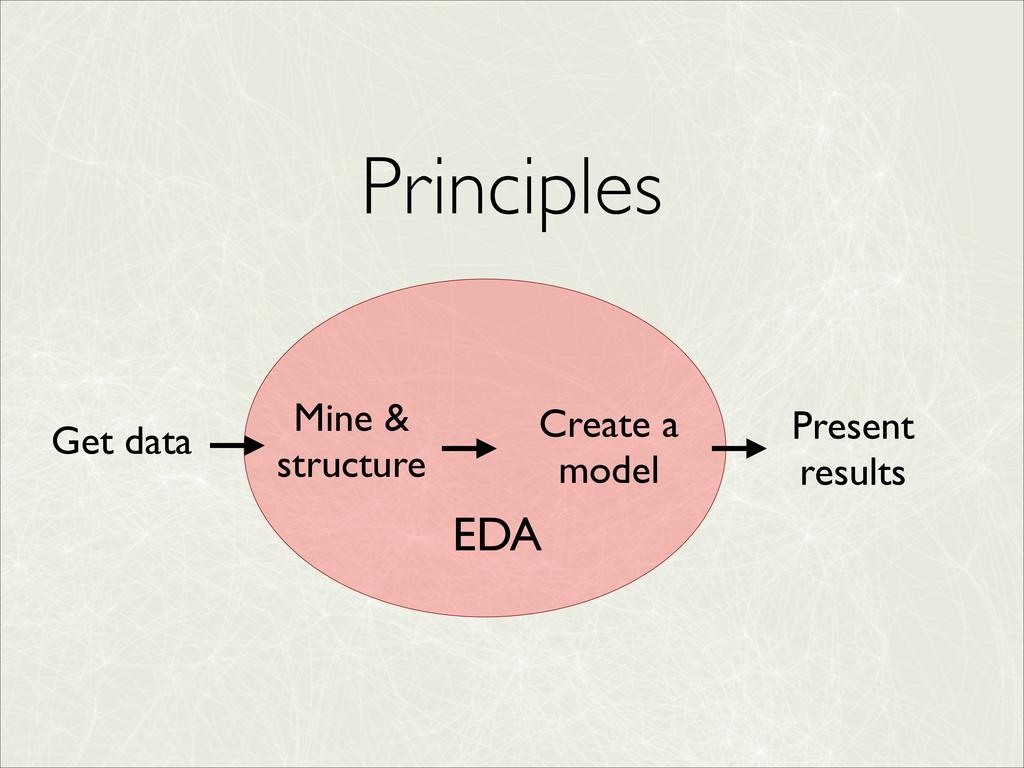 Principles EDA Get data Mine & structure Create...