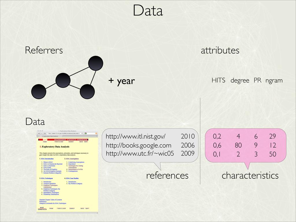 Data http://www.itl.nist.gov/ http://books.goog...