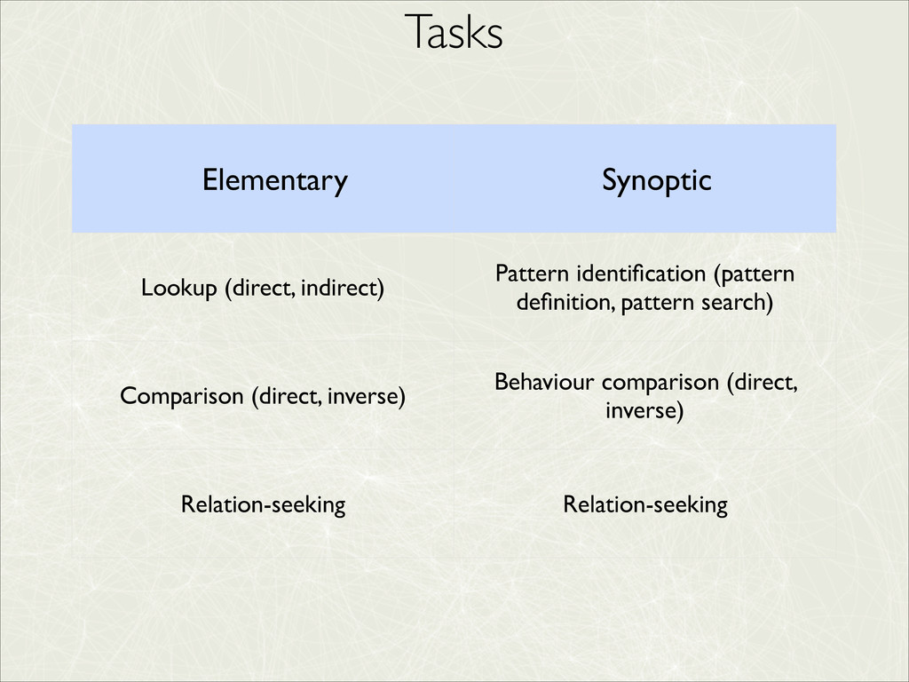 Tasks Elementary Synoptic Lookup (direct, indir...