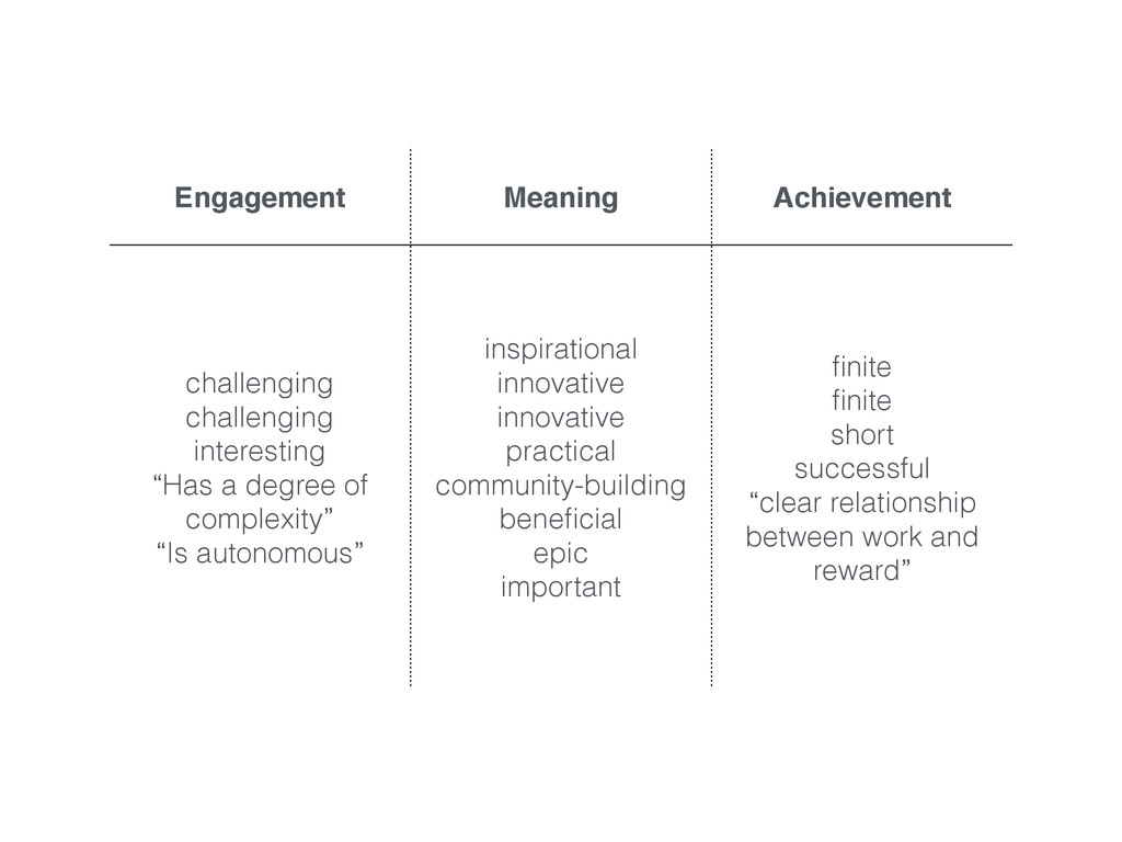 Engagement Meaning Achievement challenging chal...