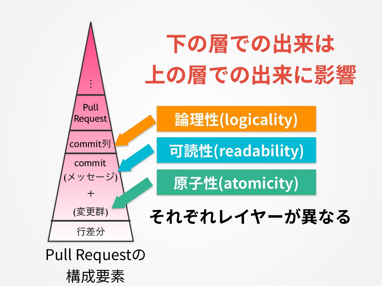 論理性(logicality) 原⼦性(atomicity) commit (ϝοηʔδ) c...