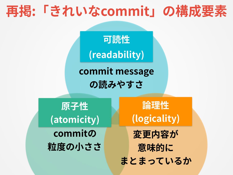 可読性 (readability) commit message の読みやすさ 論理性 (lo...