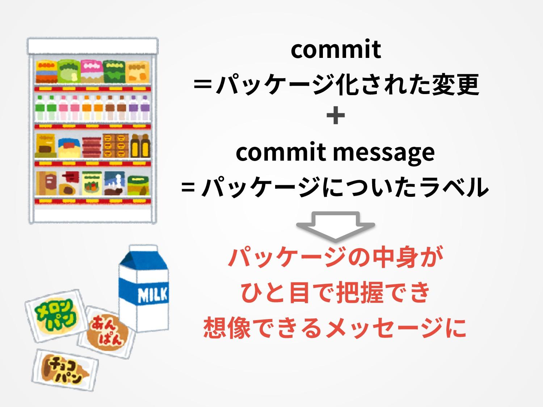 commit =パッケージ化された変更 ➕ commit message = パッケージについ...